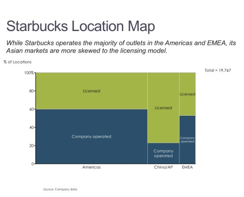 Marimekko Chart of Starbucks Locations by Type and Region