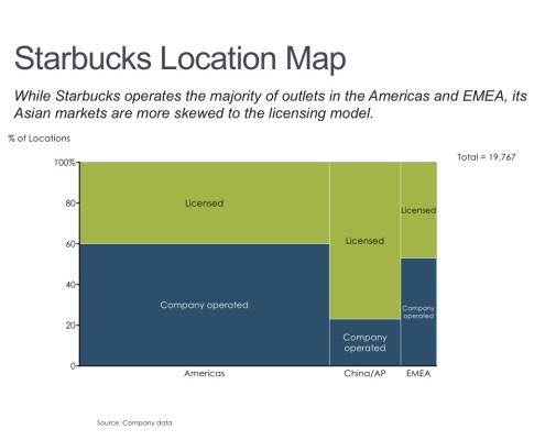 Marimekko Chart of Starbucks Locations by Type and Region