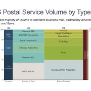 Marimekko Chart of U.S. Postal Volume by Type
