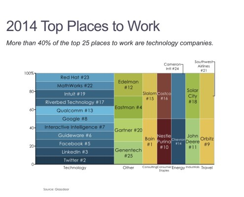 Marimekko Chart of Glassdoor Rankings of Best Employers by Industry in 2014