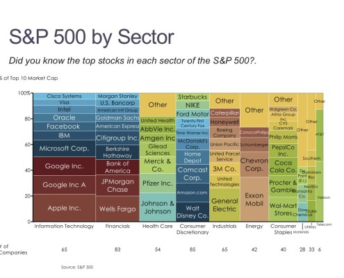 Marimekko Chart of the S&P 500 by Sector and Stock