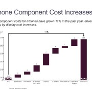 Casscade/Waterfall of iPhone Component Cost Change