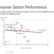 Scatter Chart of European Stock Dividends by Sector