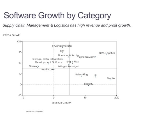 Scatter Chart of Earnings and Revenue Growth by Software Category
