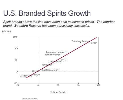 Scatter Chart of U.S. Branded Spirits Growth
