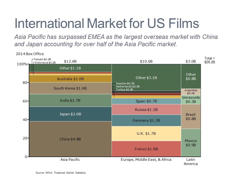Global Demand Breakdown
