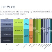 Marimekko Chart of Tennis Players with the Most Aces by Country