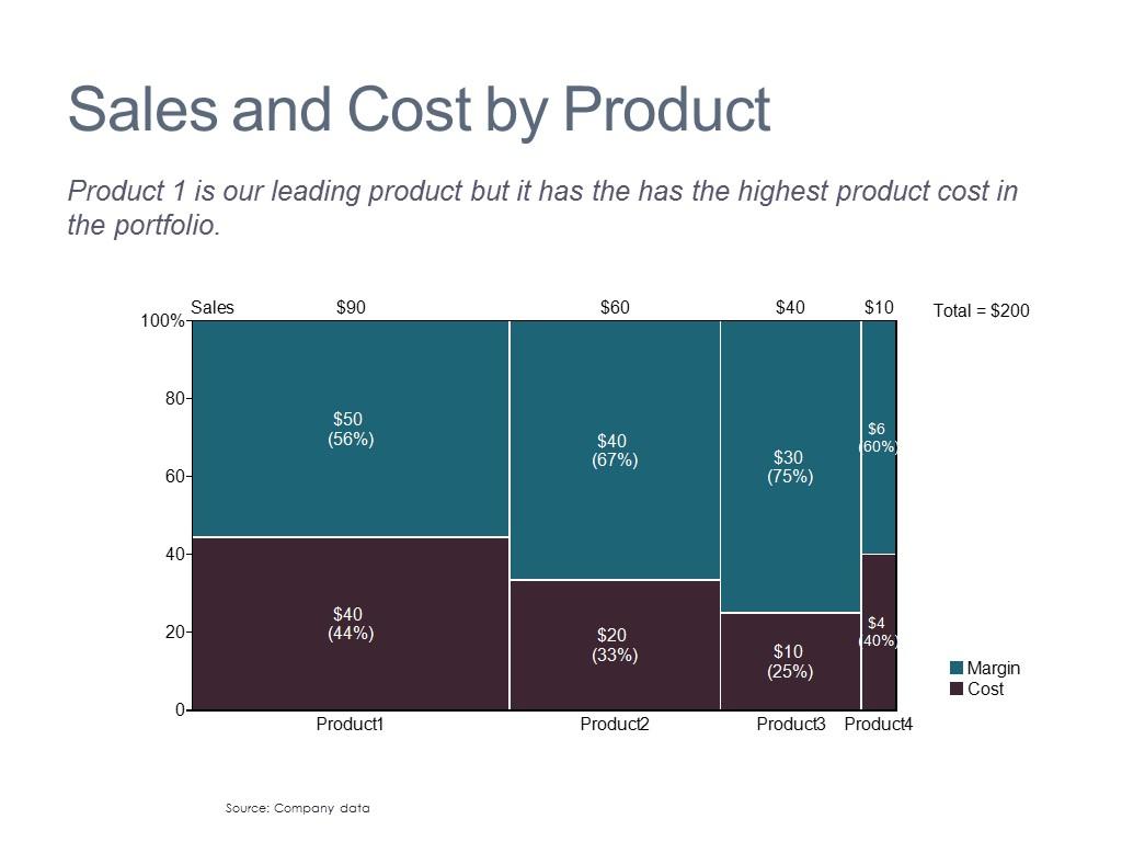 Product Portfolio Economics
