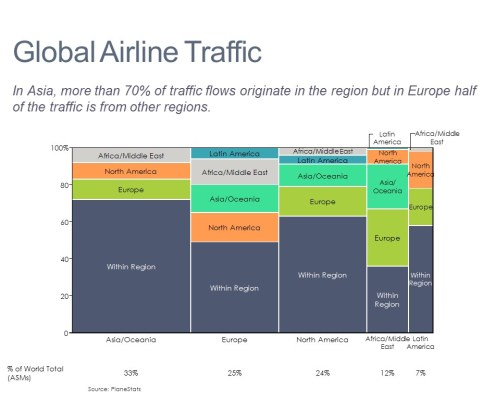 Marimekko Chart of Global Airline Traffic Flows by Destination and Region