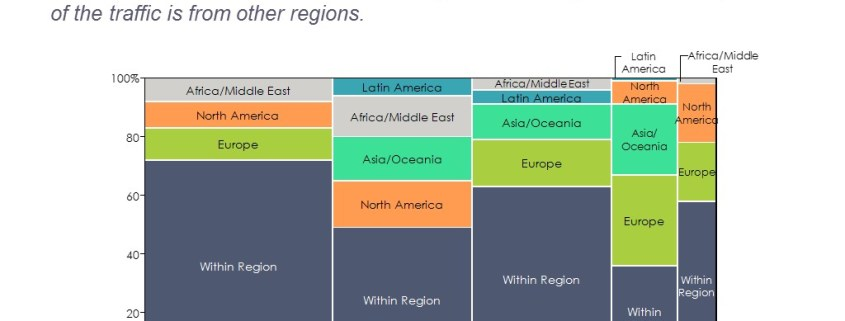 Marimekko Chart of Global Airline Traffic Flows by Destination and Region