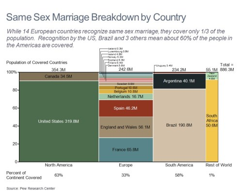 Marimekko Chart of Population In Countries With Legal Same Sex Marriage by Region