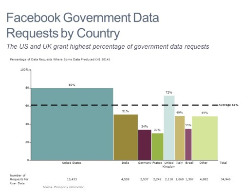 Bar Mekko Chart of Facebook Fulfillment of Governement Data Requests by Country