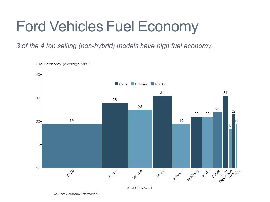 Vehicle Analysis