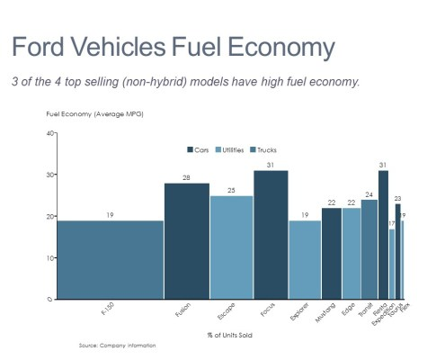 Bar Mekko Chart of Ford Vehicle Fuel Economy by Model
