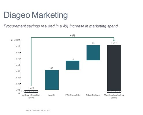 Cascade/Waterfall Chart of Diageo's Change in Marketing Spend
