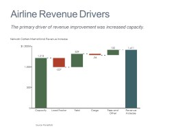 Cascade/Waterfall Chart of Airline Revenue Drivers