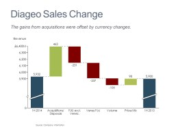 Cascade/Watefall Chart of Diageo's Revenue Changes