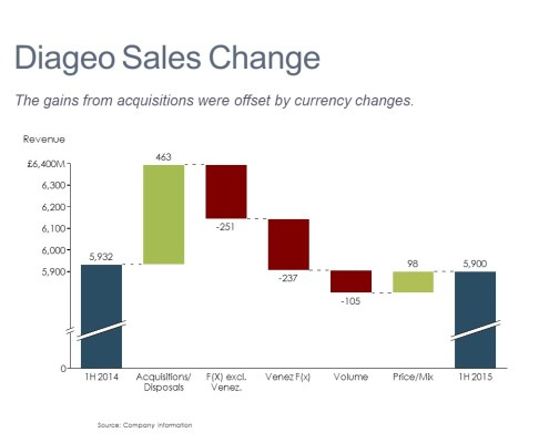 Cascade/Watefall Chart of Diageo's Revenue Changes