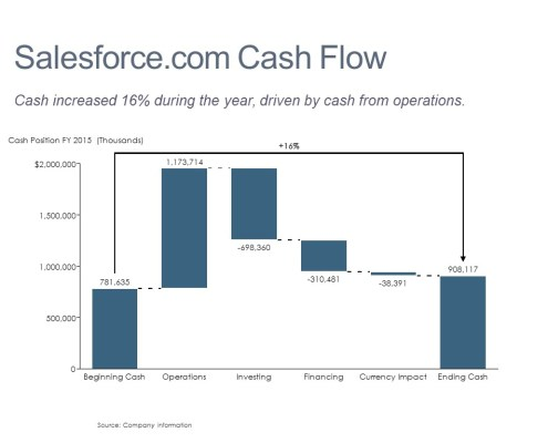 Cascade/Watefall Chart of Salesforce.com's Cash Flow for 2015