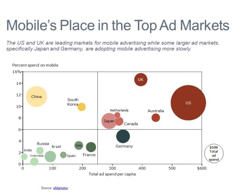 Bubble Chart of Mobile Advertising Spending by Country
