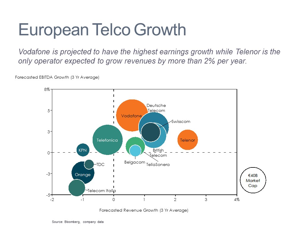 Telecom Operator Growth