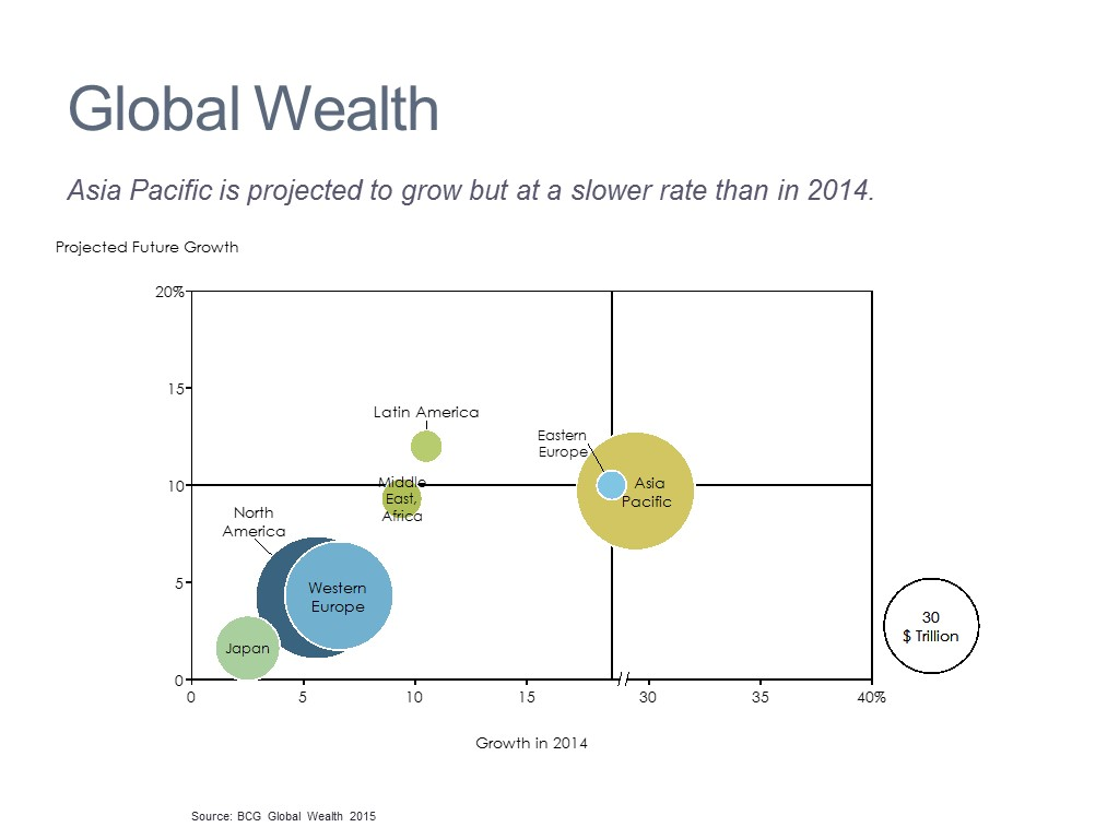 Wealth Change