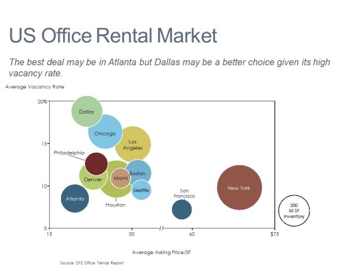 Bubble Chart of U.S. Office Rental Market