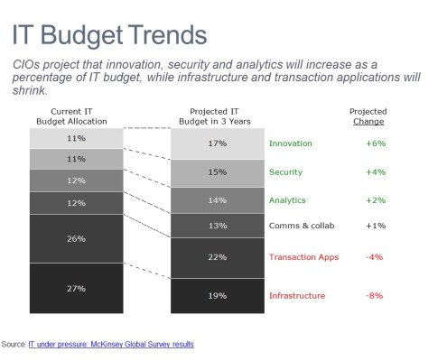 Bar Chart of CIOs Budget Projections by IT Category