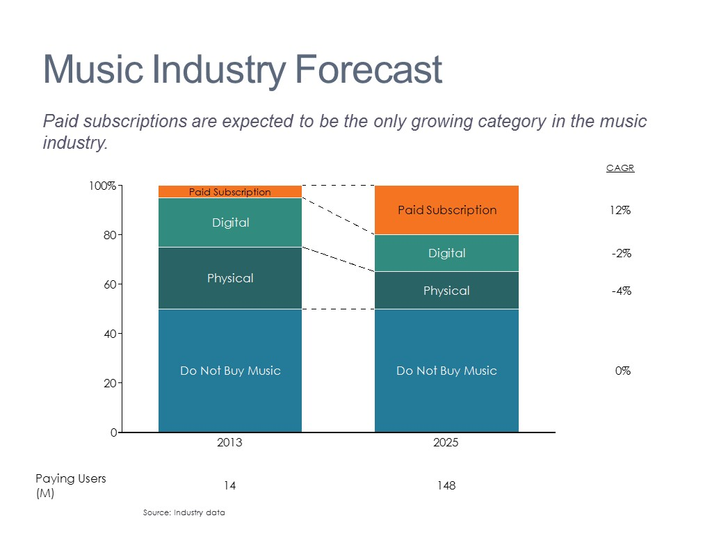 Music Market Segments