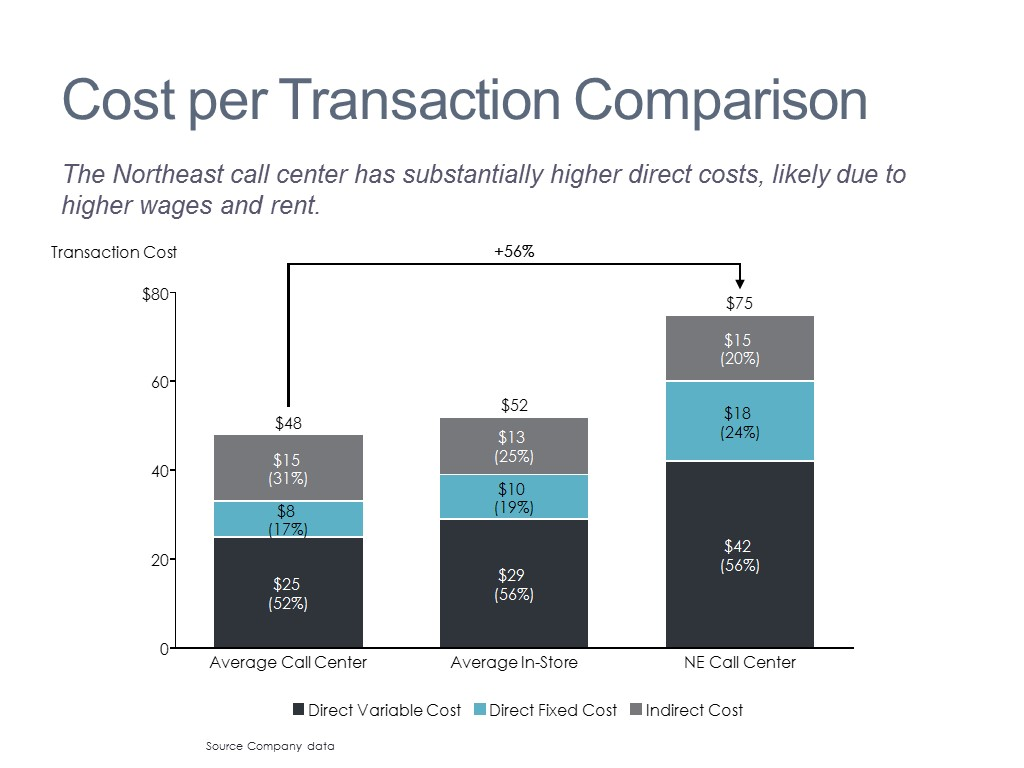 Transaction Cost Analysis