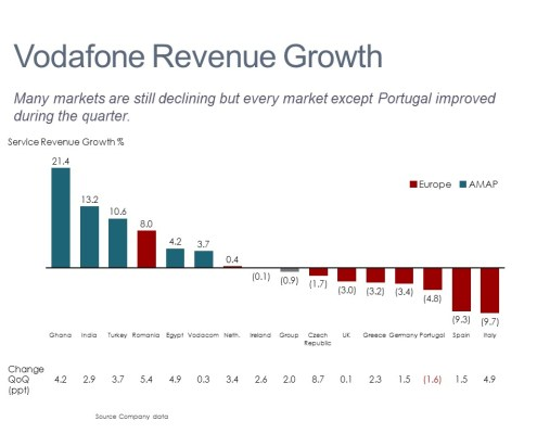 Bar Chart of Vodafone Revenue Growth by Market