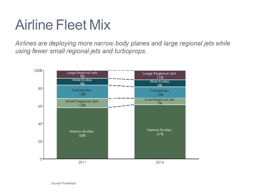 Fleet Mix