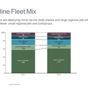 100% Stacked Bar Chart of Airline Fleet Mix by Type in 2011 and 2014