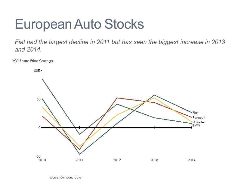 Stock Price Comparison