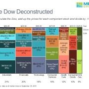 Marimekko Chart of Dow Jones Industrial Average Component Stocks by Sector
