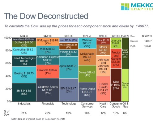 Marimekko Chart of Dow Jones Industrial Average Component Stocks by Sector