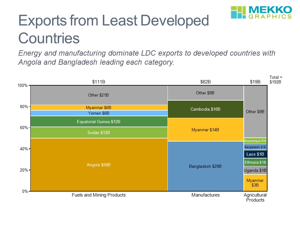 Marimekko Chart of Exports by Segment from Least Developed Countries