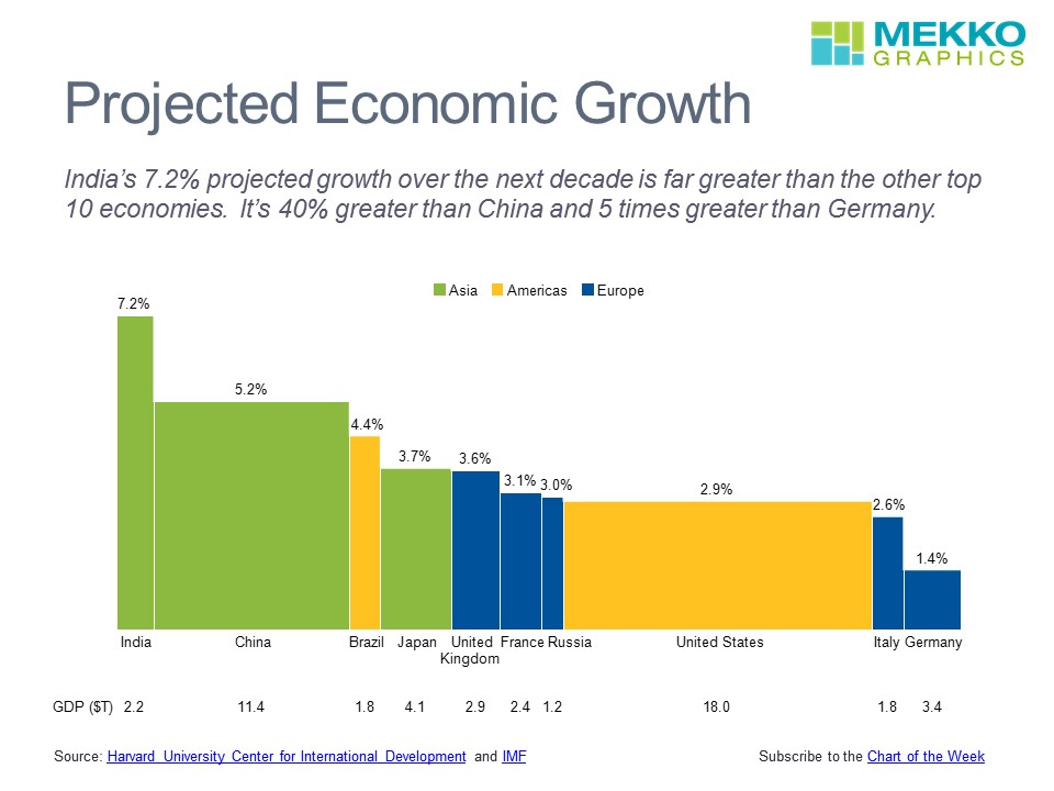 Projected Economic Growth for Top 10 Countries   Mekko ...  Economic Growth Chart