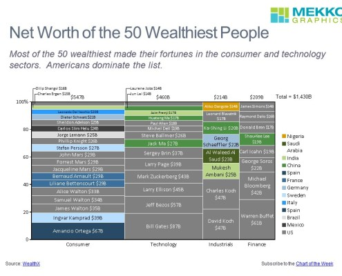 Marimekko Chart of Net Worth for Individuals by Sector