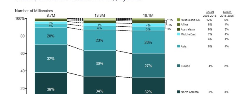 Bar Chart with Number of Millionaires by Decade by Region