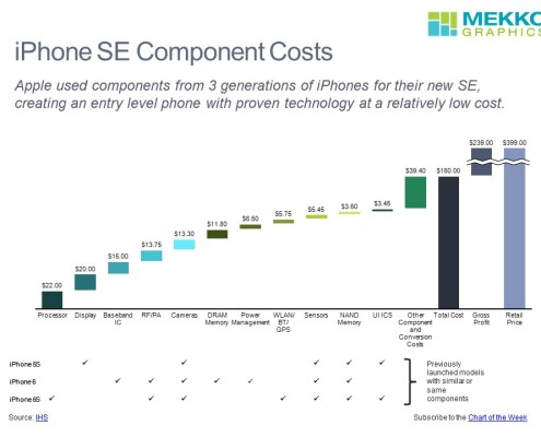 Cascade/waterfall chart of iPhone SE Component Costs and Comparison to Previous Models