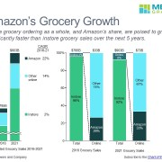Stacked bar charts of Amazon's projected grocery sales by category