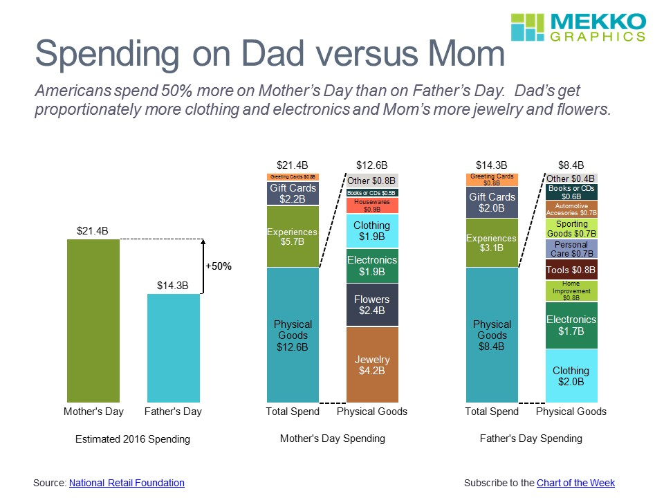 Fathers and Mothers Day Spending