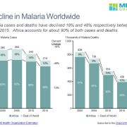 Stacked bar charts comparing malaria cases and deaths in Africa and the Rest of the World