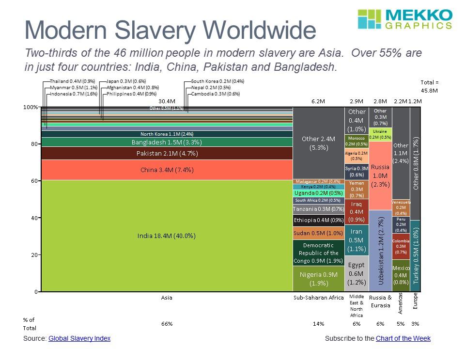 Modern Slavery Worldwide