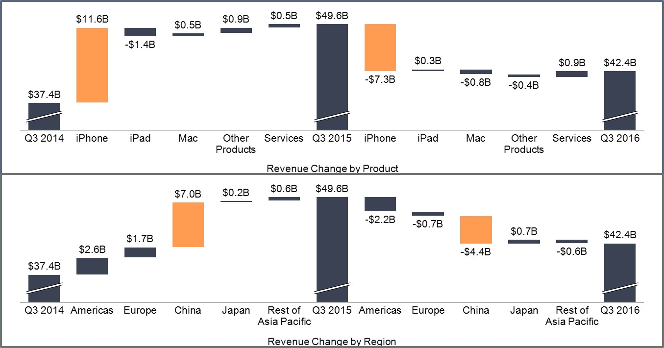 Apple Revenue Change Image Only