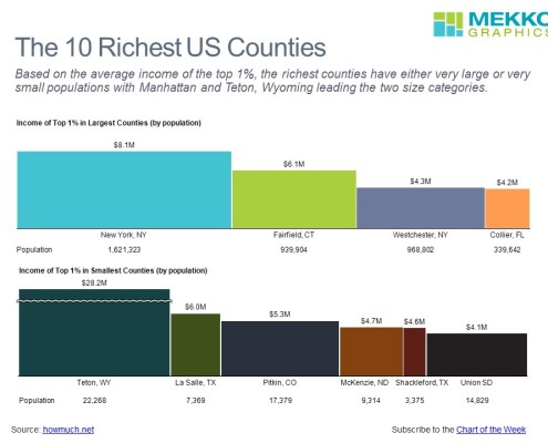 Bar mekko charts with top 1% income by U.S. county for large and small counties