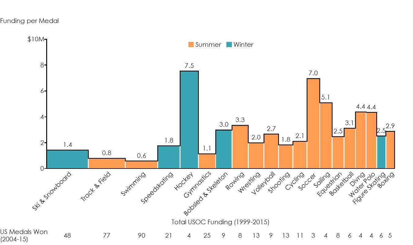USOC Bar Mekko 1 Chart Only