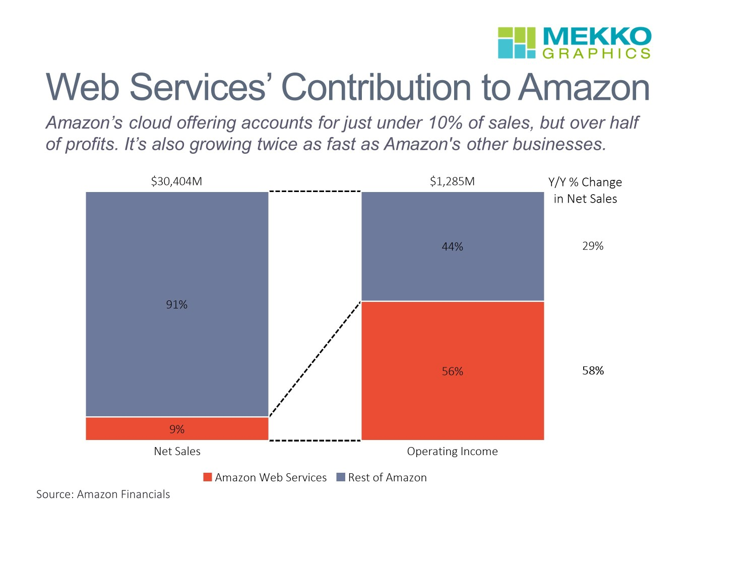 Amazon Web Services Revenue and Profit