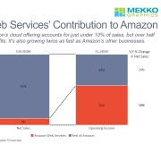 Stacked bar chart of Amazon sales and operating income by business